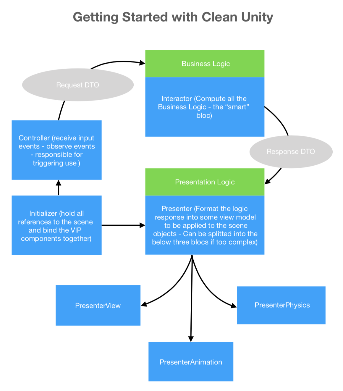 Clean Unity Architecture Diagram